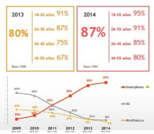vi-estudio-sobre-mobile-marketing-de-iab-spain-y-the-cocktail-analysis-3-1024